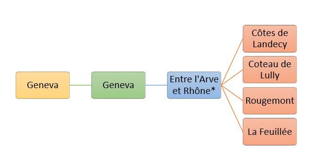 Arve et Rhone
