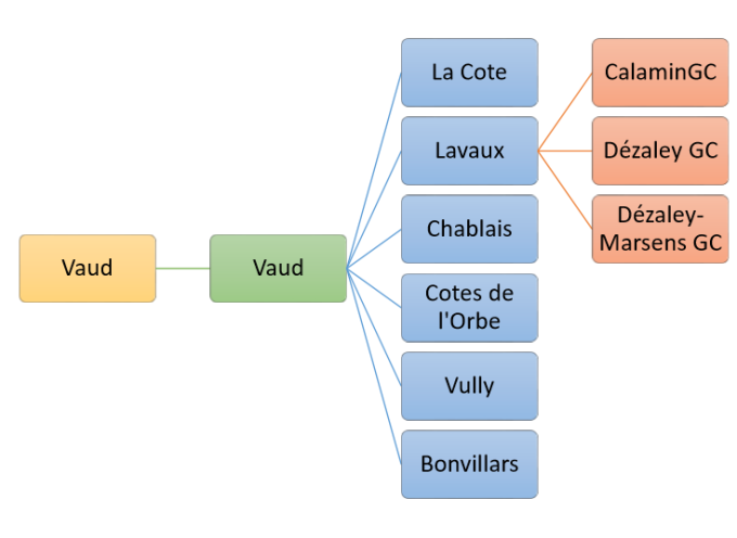 Fianl Vaud