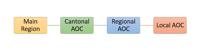 Format Key