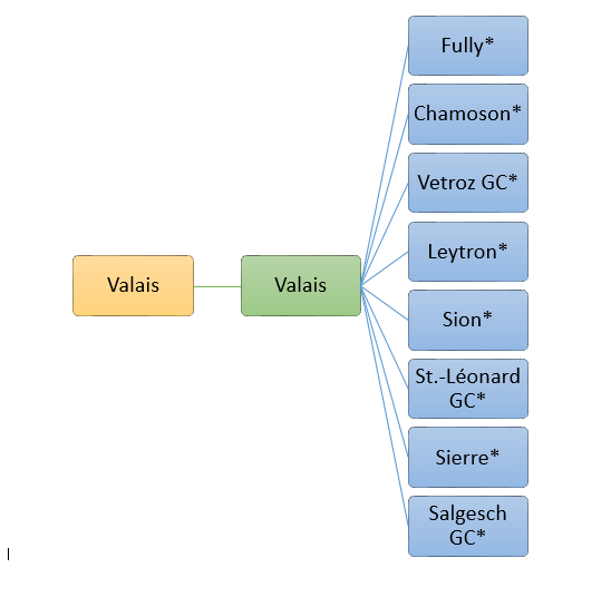 Valais Chart
